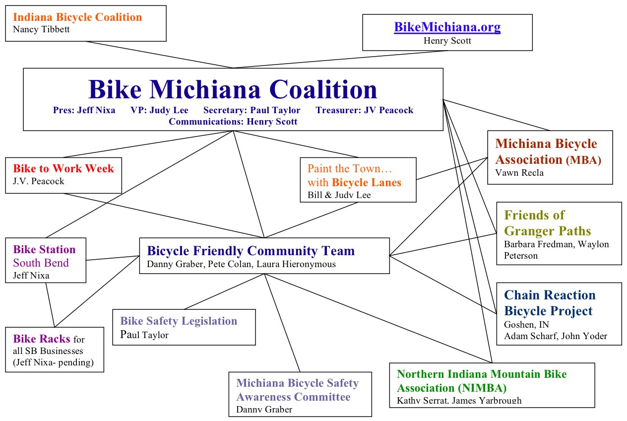 Schematic Relationship Between Michiana Bicycle Organizations (Click for Higher-Quality PDF)